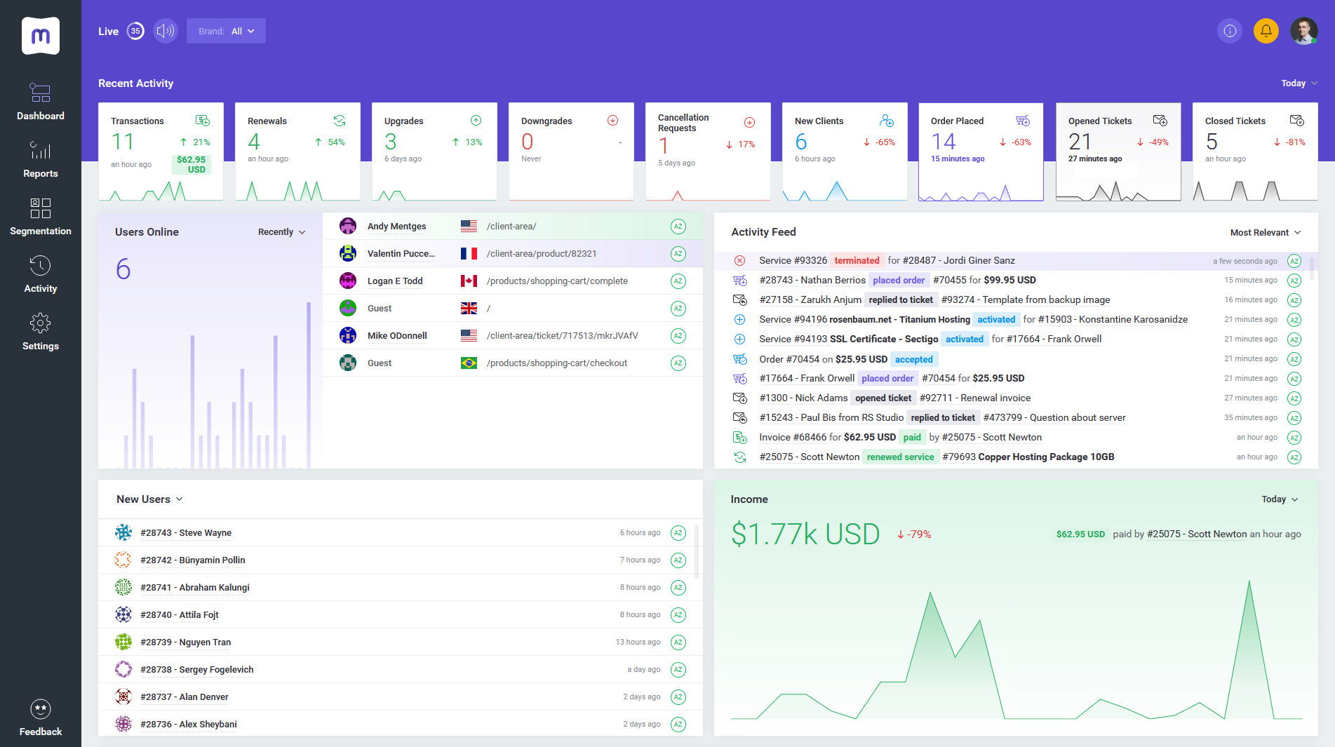 MetricsCube Live Dashboard - Business Analysis & WHMCS Reports