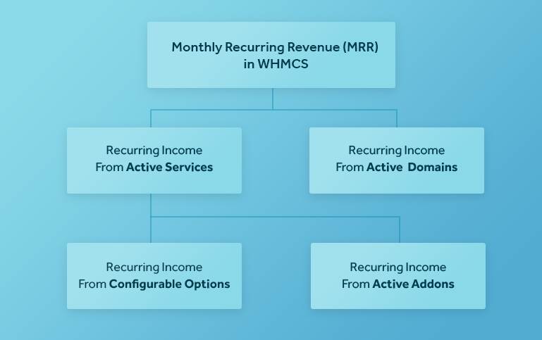 Monthly Recurring Revenue (MRR) Diagram in WHMCS