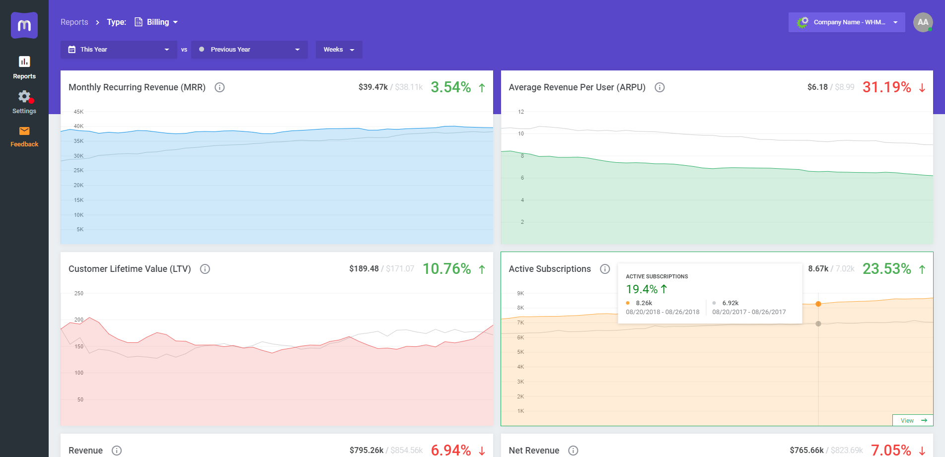Reports at Dashboard - MetricsCube
