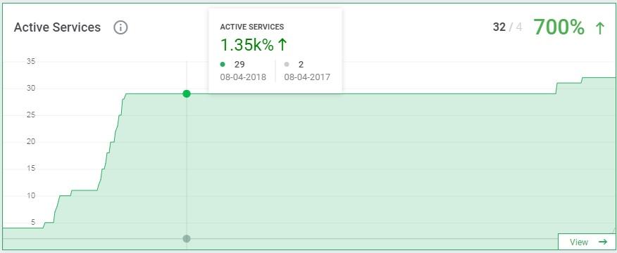 Active Services - MetricsCube