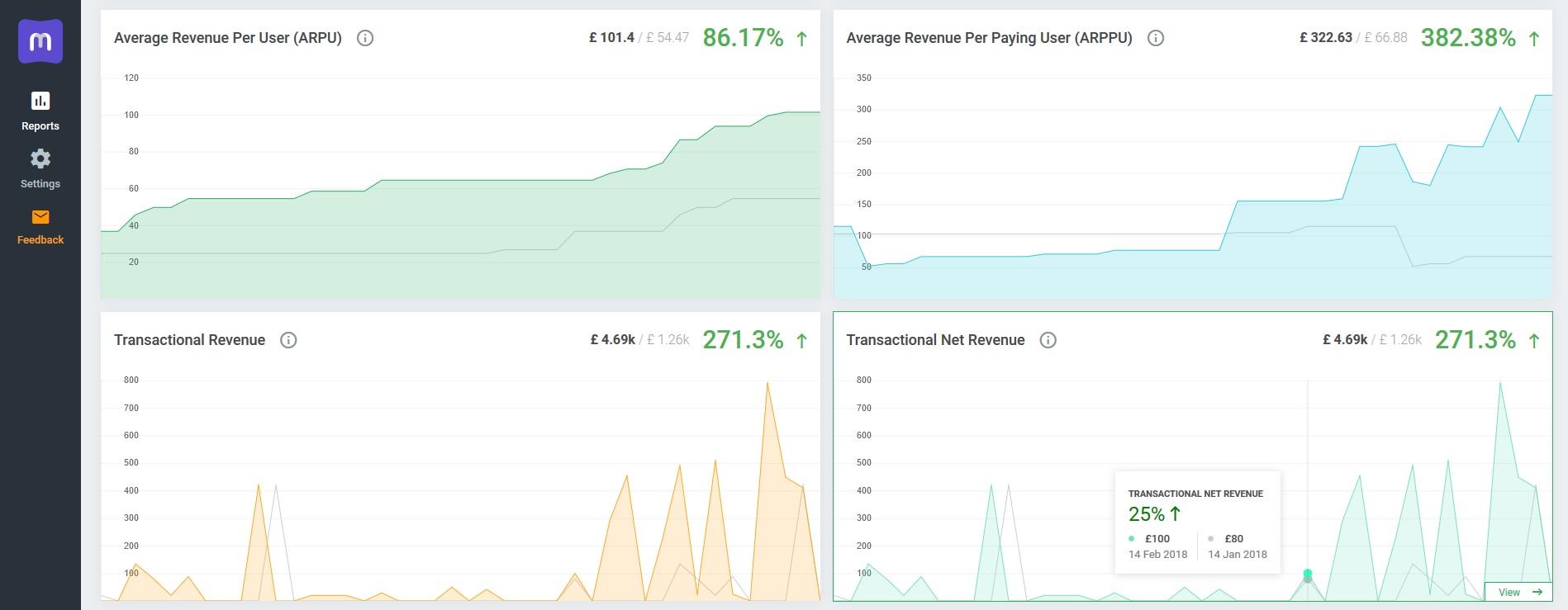 New Billing Reports: ARPU, ARPPU, Transactional Revenue, Transactional Net Revenue - MetricsCube
