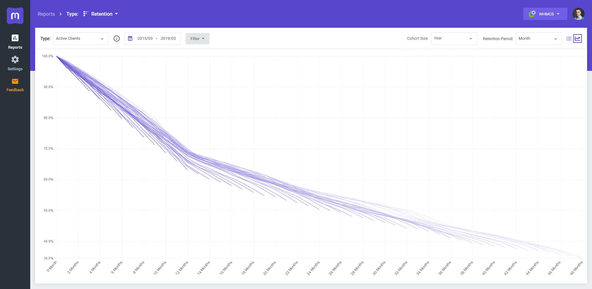 Retention Graph (WHMCS) - MetricsCube