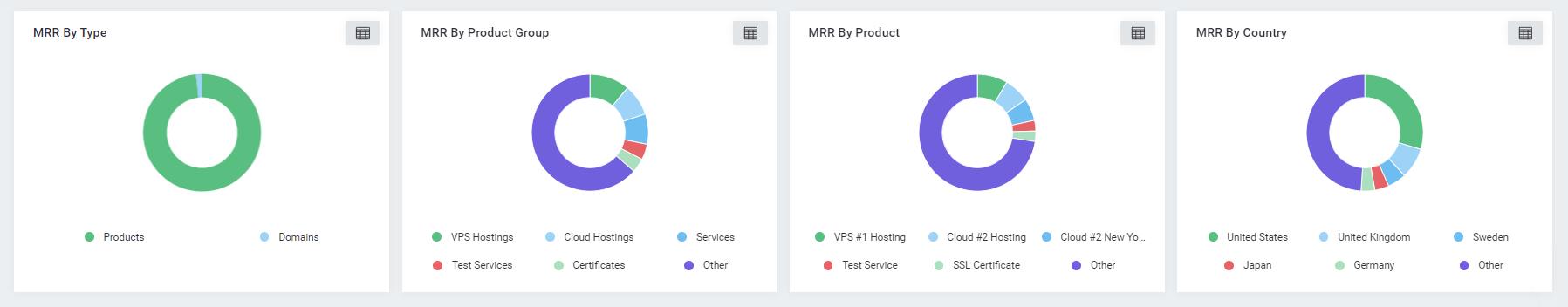 MRR Categories - MetricsCube MRR Breakdown for WHMCS