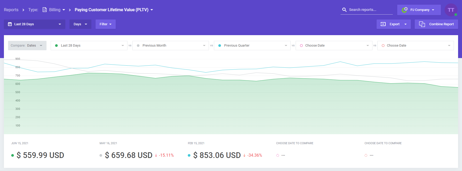 Paying Customer Lifetime Value - MetricsCube